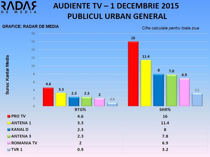 Audiente TV - 1 decembrie 2015 (3)