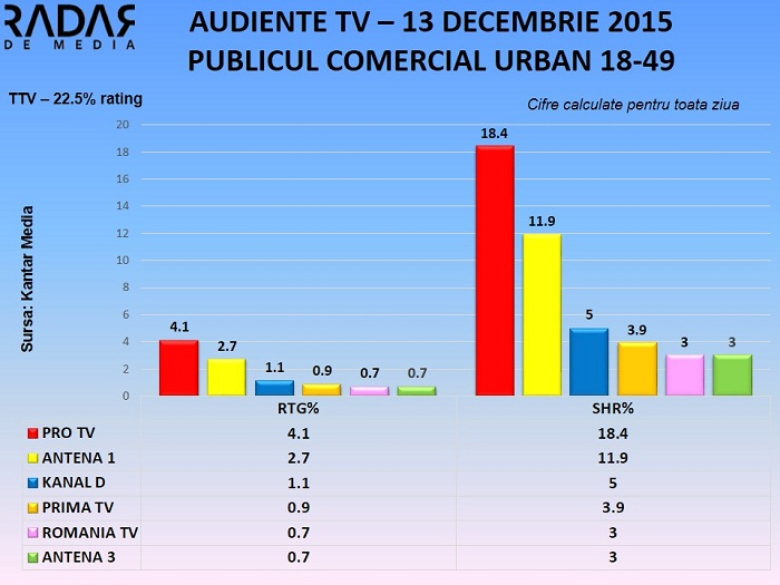 Audiente TV 13 decembrie 2015 - toate segmentele de public RADAR DE MEDIA (1)