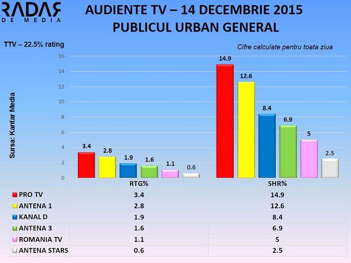 Audiente TV 14 decembrie 2015 - toate segmentele de public (3)