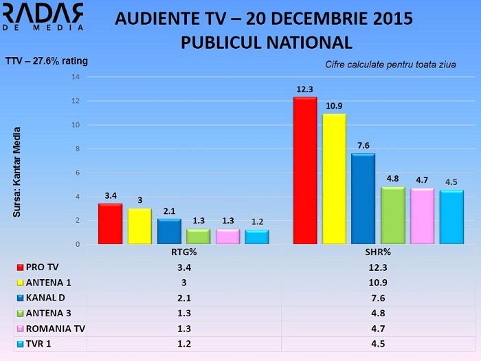Audiente TV 20 decembrie 2015 - toate segmentele de public (1)
