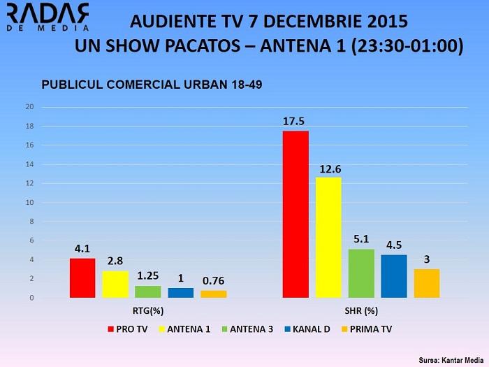 Audiente TV 7 decembrie UN SHOW PACATOS ANTENA 1 - PUBLICUL COMERCIAL