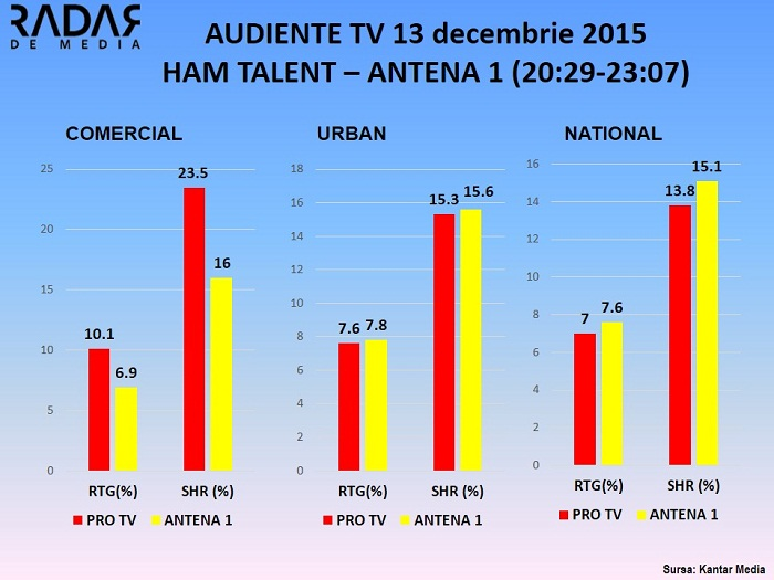 Audiente Tv 13 decembrie HAM TALENT ANTENA 1