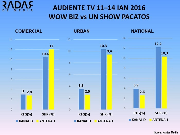 Audiente TV 11-14 ianuarie 2016, UN SHOW PACATOS VS WOWBIZ (1)