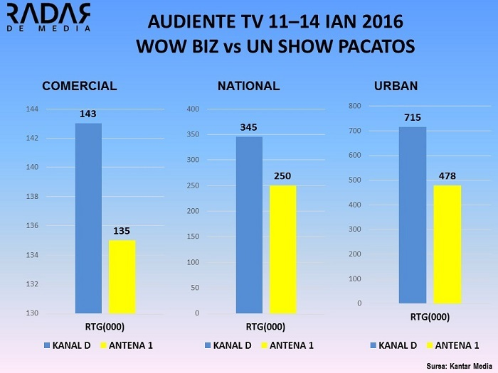 Audiente TV 11-14 ianuarie 2016, UN SHOW PACATOS VS WOWBIZ (2)