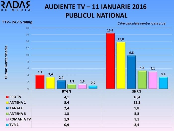 Audiente TV 11 ianuarie 2016 - toate segmentele de public (3)