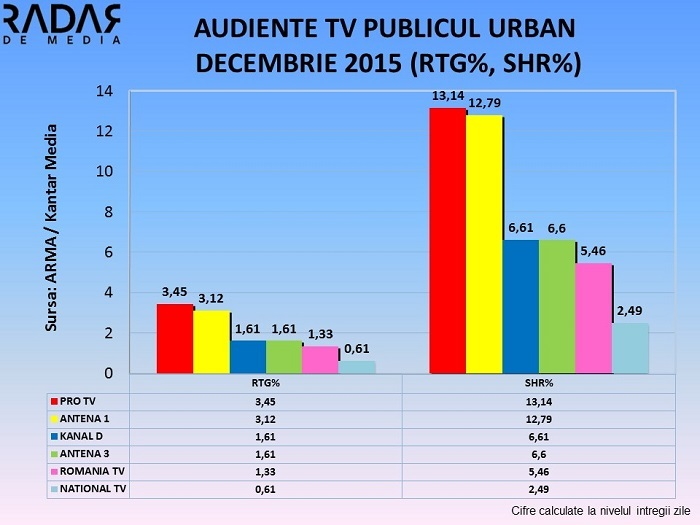 Audiente TV generale Decembrie 2015 (1)