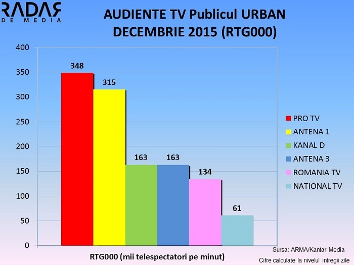 Audiente TV generale Decembrie 2015 (2)