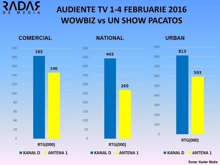 Audiente TV 1-4 FEB 2016 WOWBIZ VS UN SHOW PACATOS, KANAL D (2)
