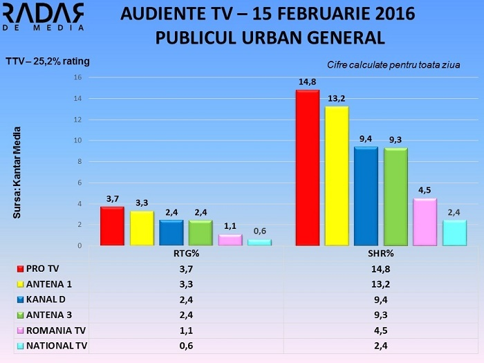Audiente TV 15 februarie 2016 (2)