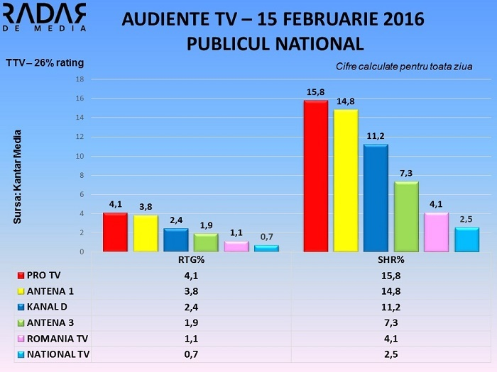Audiente TV 15 februarie 2016 (3)