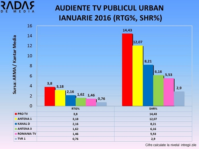 Audiente TV Generale IANUARIE 2016 (2)