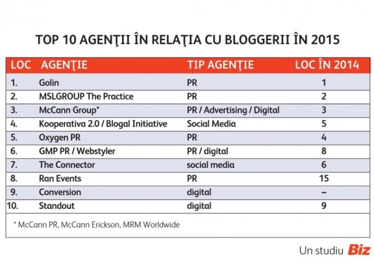 Top 10 agentii in relatia cu bloggeri in 2015