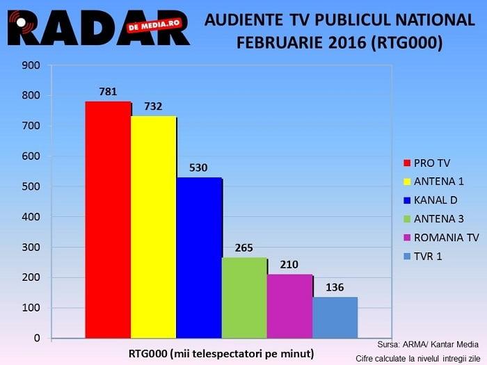 AUDIENTE TV RADAR DE MEDIA - FEBRUARIE GENERALE 2016 (4)