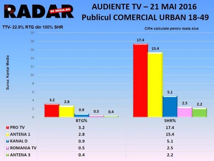 AUDIENTE TV RADAR DE MEDIA - 21 MAI 2016