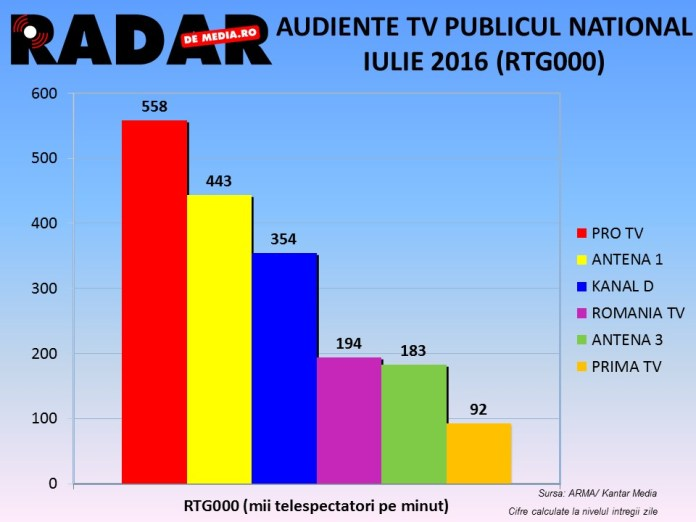 AUDIENTE TV LUNARE IULIE 2016 RADAR DE MEDIA (2)