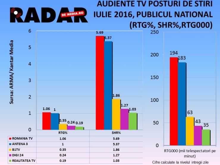 AUDIENTE TV RADAR DE MEDIA, STIRI, IULIE 2016 (2)