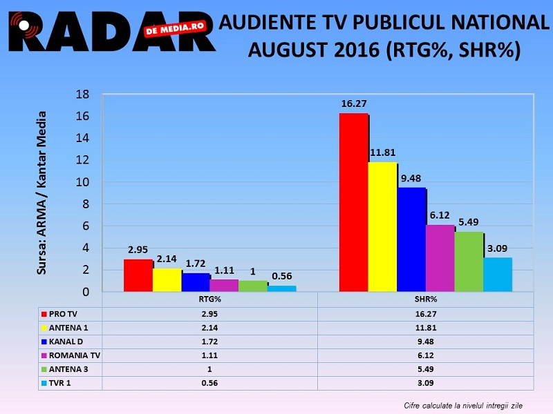 AUDIENTE TV RADAR DE MEDIA, AUGUST 2016 (2)