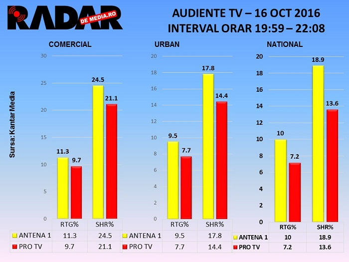 audiente-tv-radar-de-media-16-oct-2016-iumor