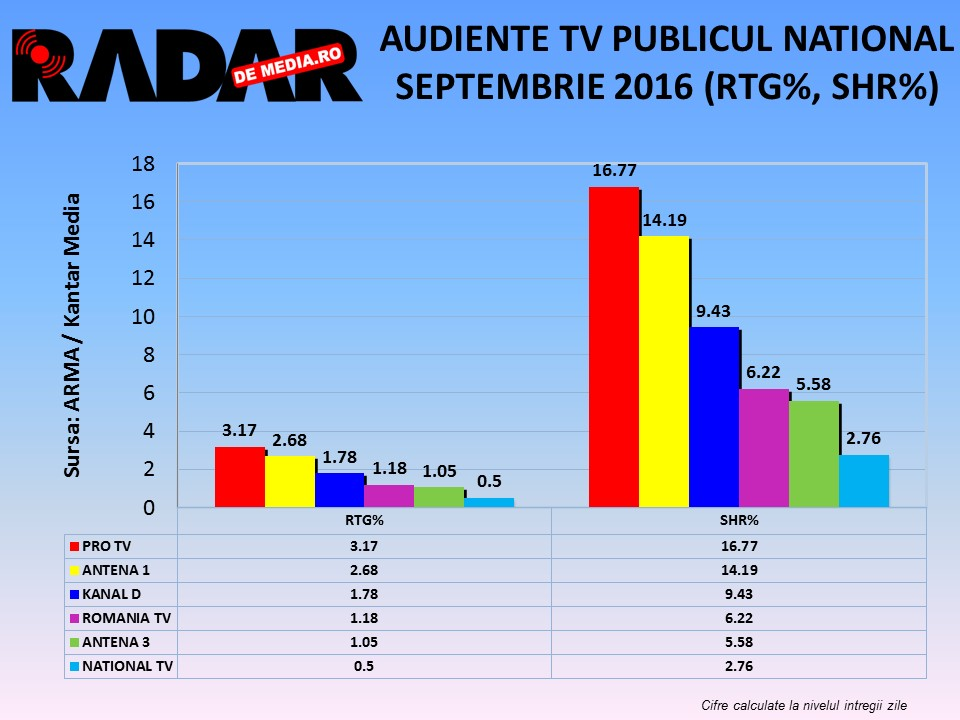 audiente-tv-radar-de-media-septembrie-2016-2