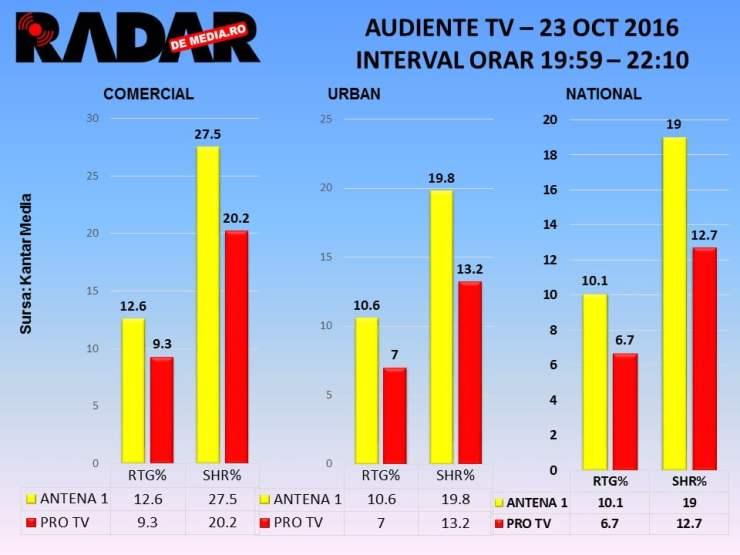 audiente-tv-23-oct-iumor-antena-1