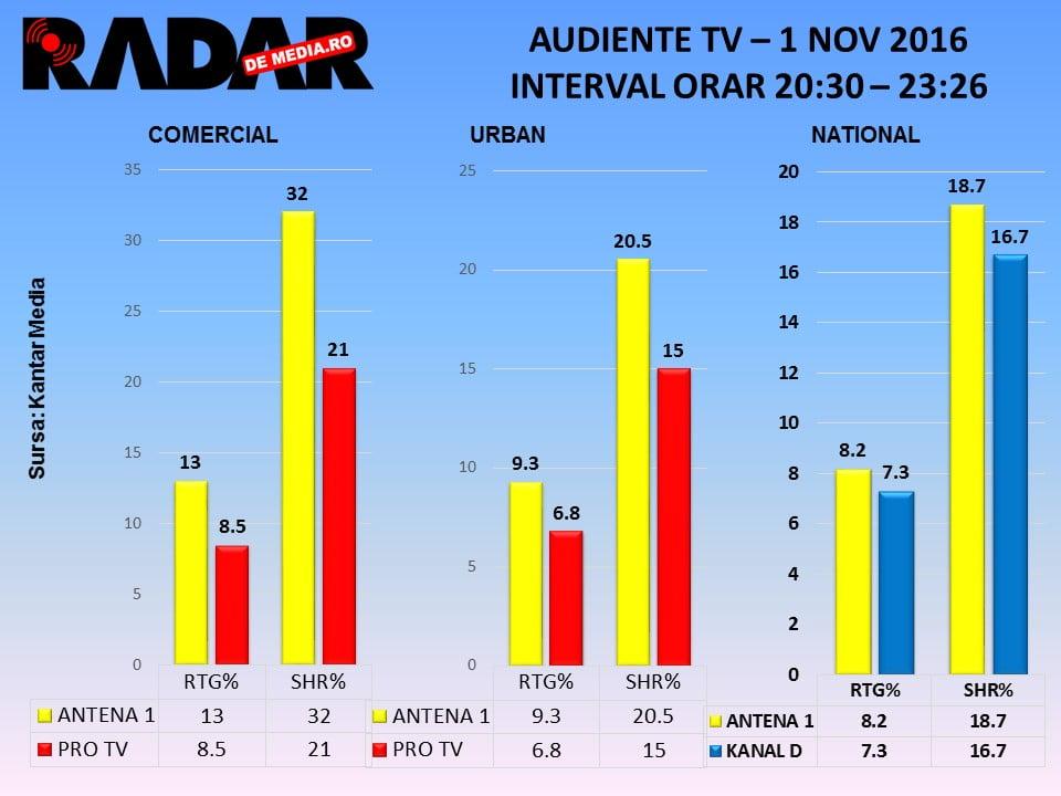 audiente-tv-radar-de-media-chefi-la-cutite-1-nov-2016