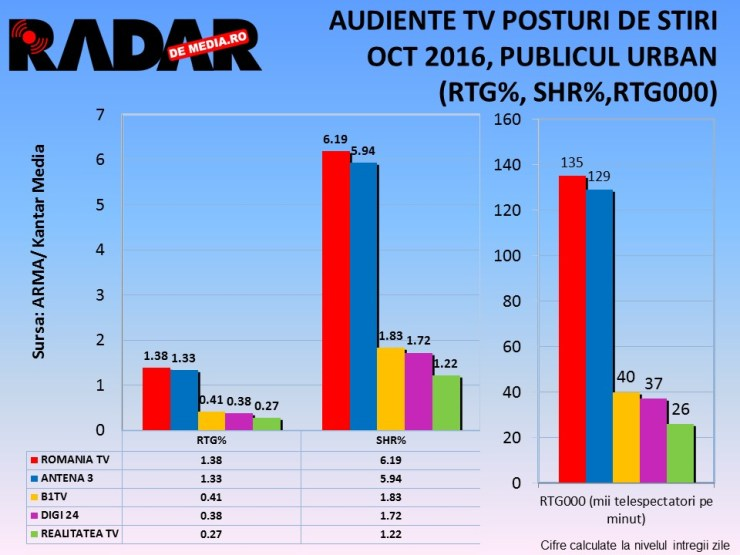 audiente-radar-de-media-stiri-octombrie-2016-1