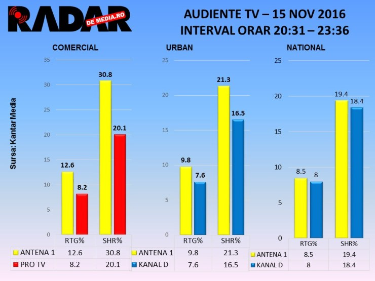 audiente-tv-radar-de-media-chefi-la-cutite-antena-1-finala