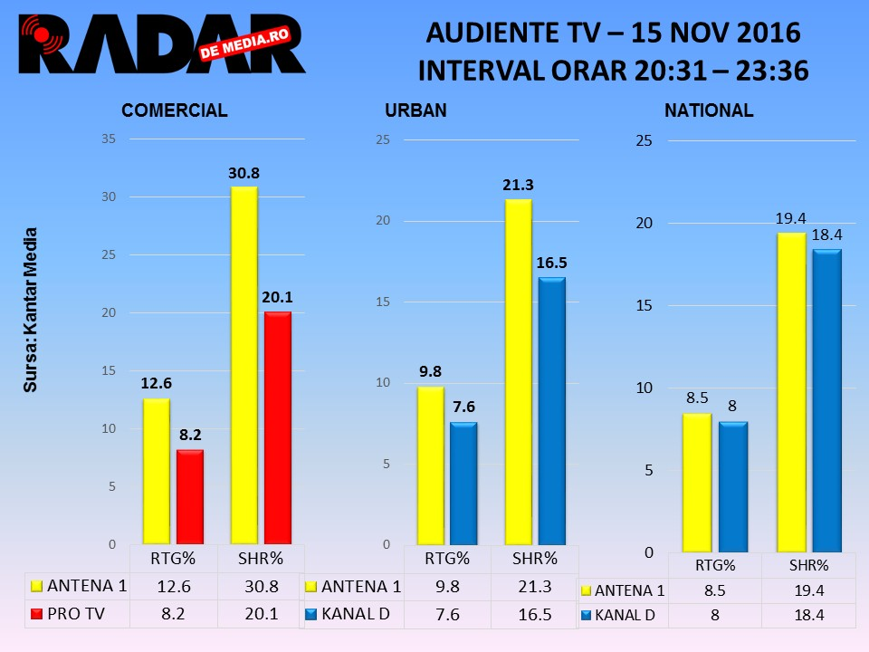audiente-tv-radar-de-media-chefi-la-cutite-antena-1-finala