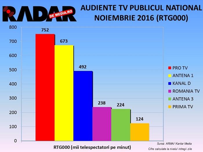 audiente-tv-radar-de-media-noiembrie-2016-3