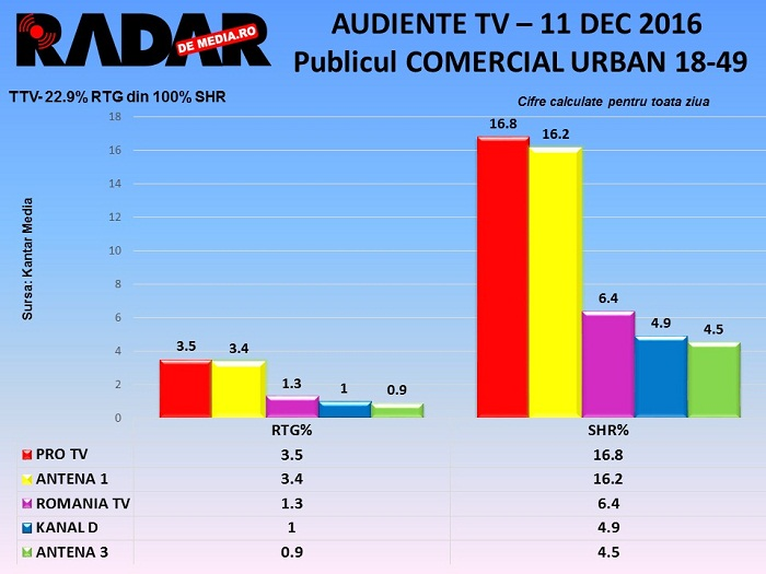 audiente-tv-zilnice-radar-de-media-11-decembrie-2016
