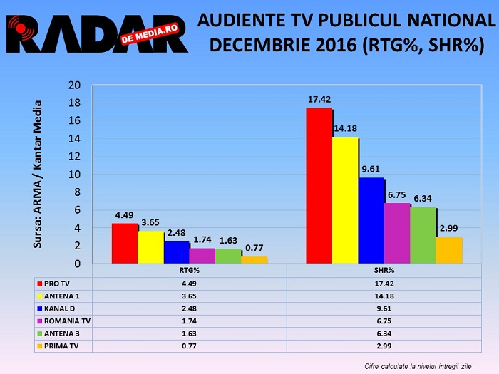 audiente-tv-lunare-decembrie-2016-2