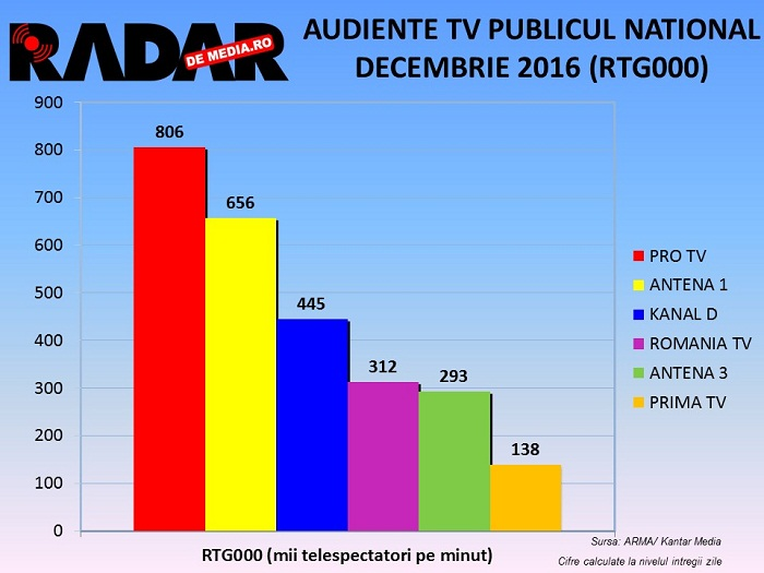 audiente-tv-lunare-decembrie-2016-3