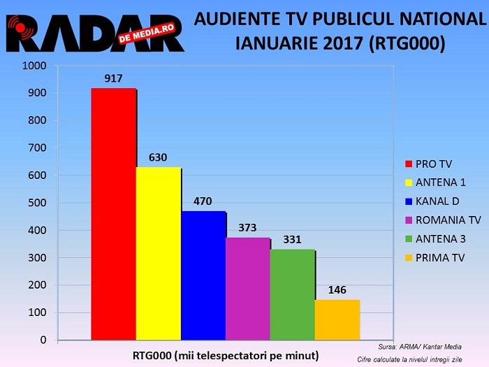 audiente-tv-radar-de-media-generale-ianuarie-2017-3
