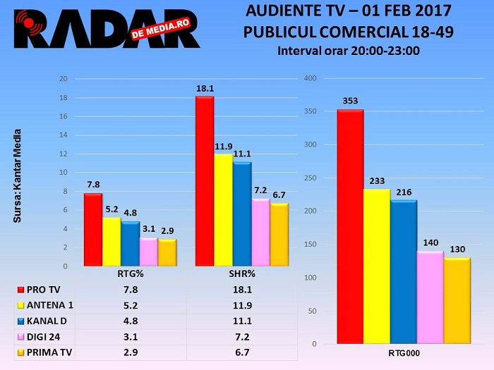 audiente-tv-proteste-1-feb-2017-1