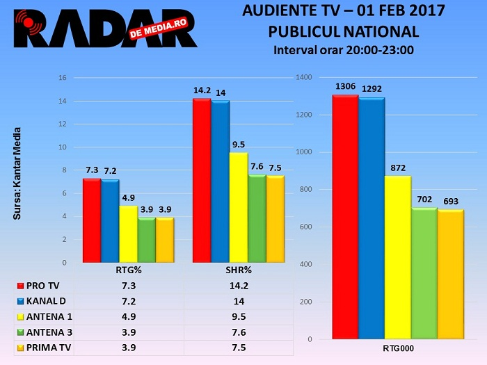 audiente-tv-proteste-1-feb-2017-2
