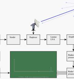 figure 1 universal block diagram of pulse radar [ 2600 x 1800 Pixel ]