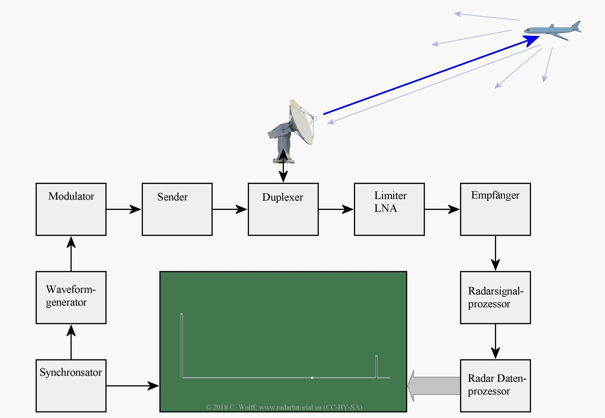 hight resolution of figure 1 universal block diagram of pulse radar