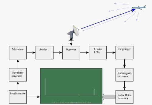 small resolution of figure 1 universal block diagram of pulse radar