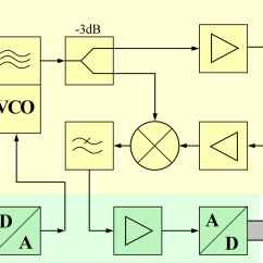 Fmcw Radar Block Diagram Flat 4 Trailer Plug Wiring Basics Of An Sensor