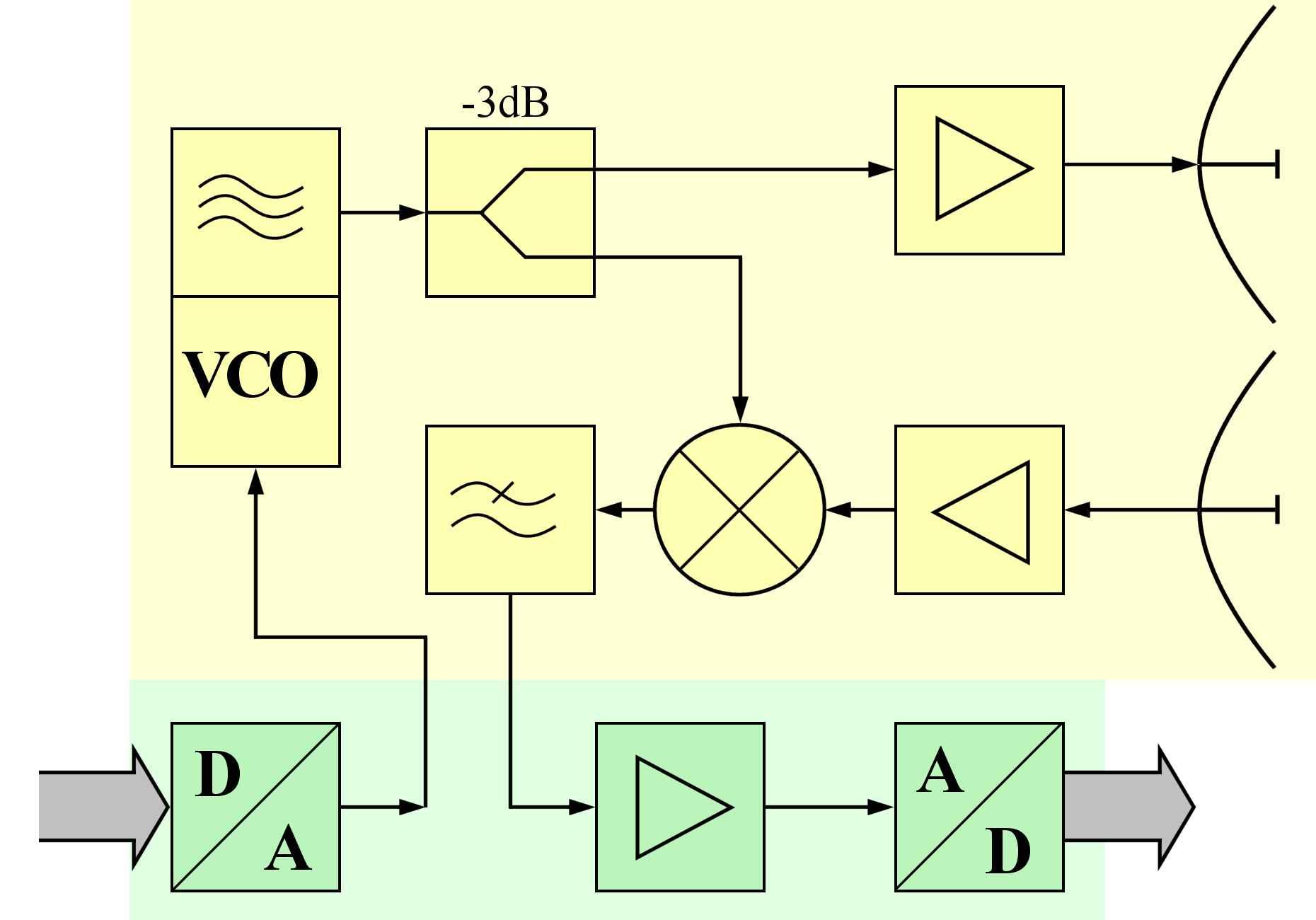 hight resolution of block diagram of an fmcw radar sensor