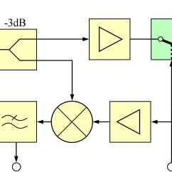 Fmcw Radar Block Diagram Trailer 4 Wire Basics Fmicw Frequency Modulated Interrupted Continuous Wave
