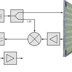 Fmcw Radar Block Diagram Two Pole Light Switch Absorbing Material Elsavadorla