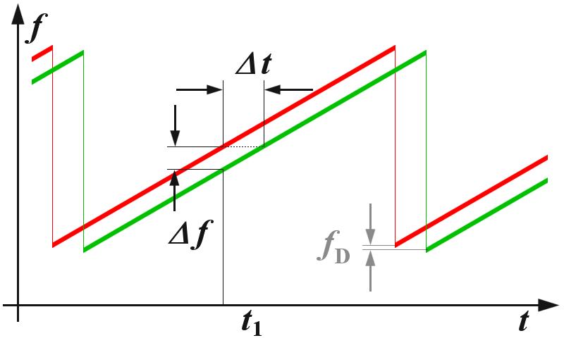 fmcw radar block diagram polaris predator wiring basics transmitted signal