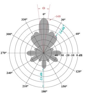Radar Basics  Halfwave Antenna