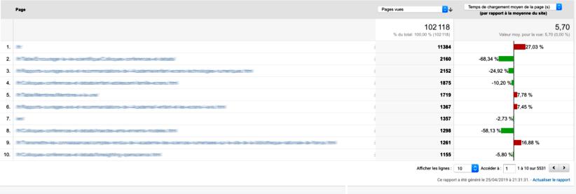 Capture d'écran de Google analytics présentant le temps de chargement de vos pages