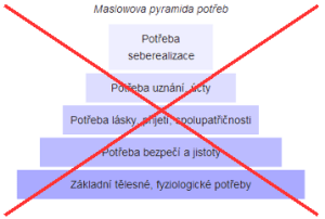 maslowova_pyramida_potreb