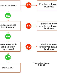 Use this flowchart to decide whether train or terminate an underperforming employee also should you fire  problem the health club and corporate rh radialgroup