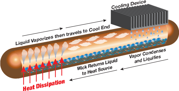 heatpipe