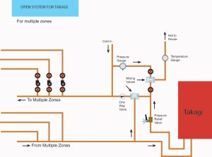 The Open System | | DIY Radiant Floor Heating | Radiant Floor Company