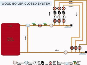 plumbing manifold diagram 90cc quad bike wiring the closed system | diy radiant floor heating company